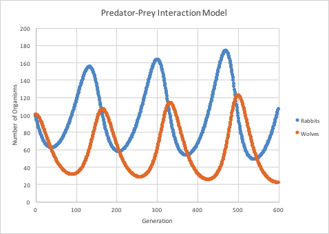 Image result for predator prey relationship graph