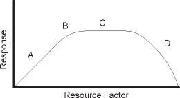 Lab 4 Worksheet Population Biology?